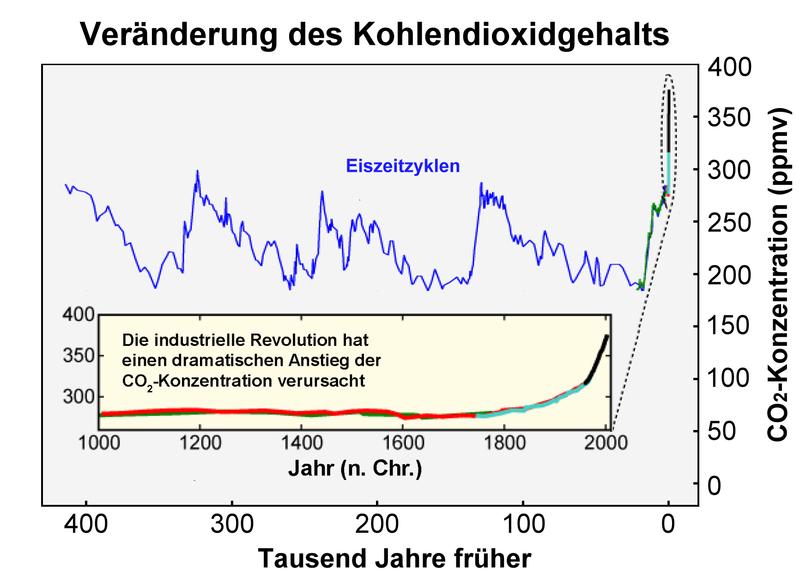 800px-Verlauf_Kohlendioxidgehalt-2012-08-05