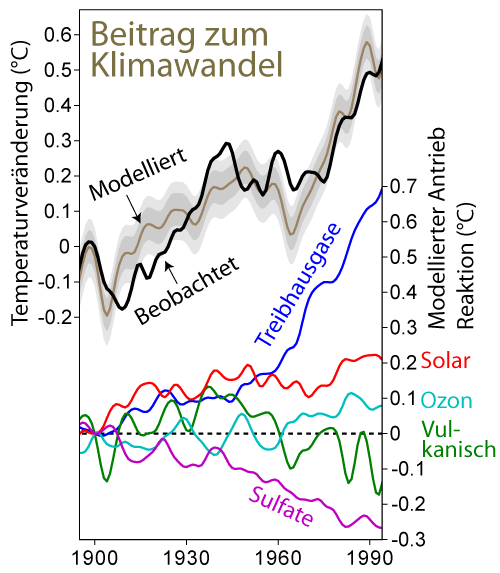 Climate_Change_Attribution_German